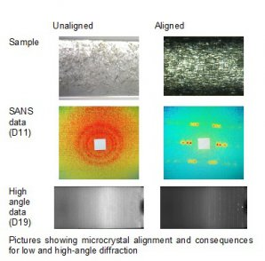Figure 2. Pictures showing microcrystal alignment and consequences for low and high-angle diffraction