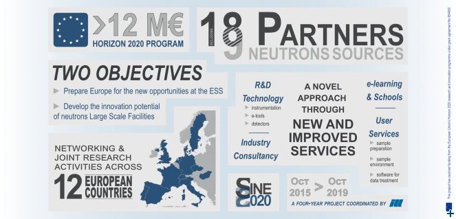 SINE2020 project in just one slide